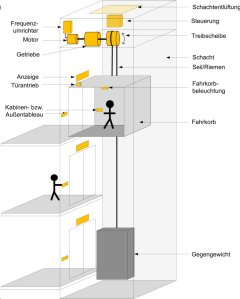 Quelle: E4-Project ( Energy Efficient Elevators and Escalators)